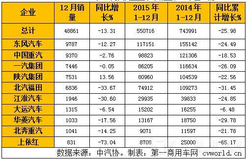 2015年卡车全解读:重卡55万收官 轻卡降6% 微卡增3%