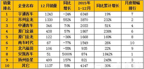 宇通海格中通销最多 2015混合动力客车排行榜